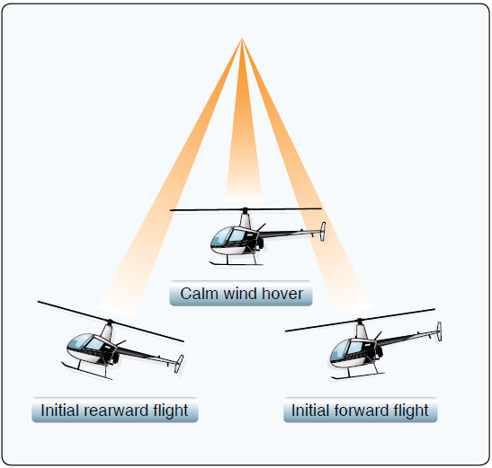 Figure 2-28. Because the helicopter's body has mass and is suspended from a single point (the rotor mast head), it tends to act much like a pendulum.