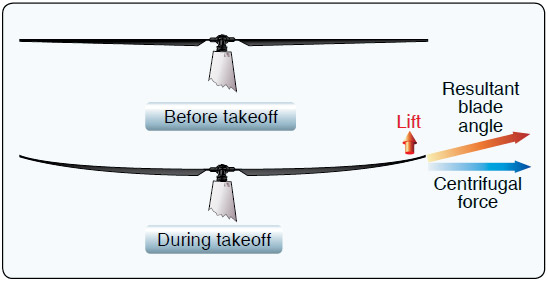 Figure 2-29. During takeoff, the combination of centrifugal force and lift cause the rotor disk to cone upward.