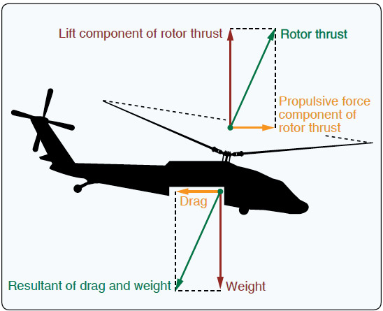 Figure 2-3. Four forces acting on a helicopter in forward flight.