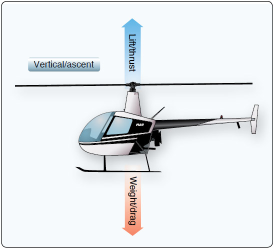 Figure 2-32. Balanced forces: hovering in a no-wind condition.