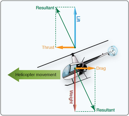 Figure 2-33. To transition to forward flight, more lift and thrust must be generated to overcome the forces of weight and drag.
