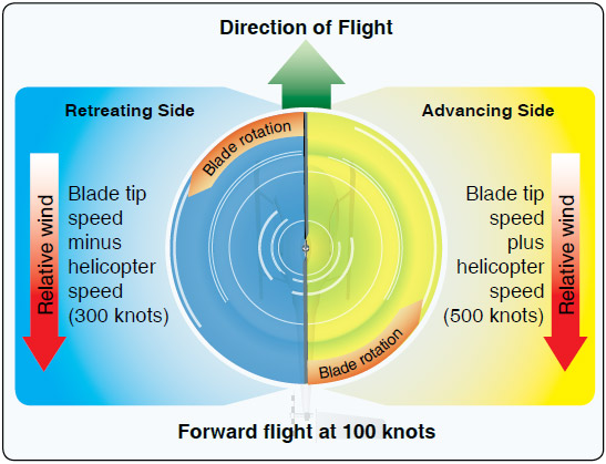 Figure 2-36. The blade tip speed of this helicopter is approximately 400 knots. If the helicopter is moving forward at 100 knots, the relative windspeed on the advancing side is 500 knots. On the retreating side, it is only 300 knots. This difference in speed causes a dissymmetry of lift.