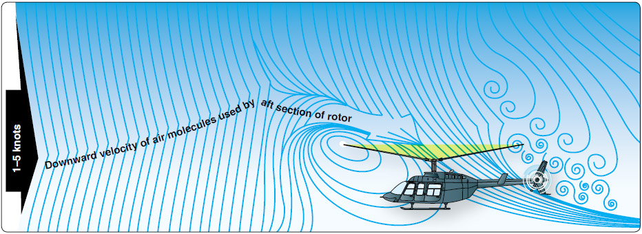 Figure 2-39. The airflow pattern for 1–5 knots of forward airspeed. Note how the downwind vortex is beginning to dissipate and induced flow down through the rear of the rotor disk is more horizontal.