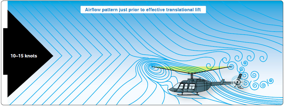 Figure 2-40. An airflow pattern at a speed of 10–15 knots. At this increased airspeed, the airflow continues to become more horizontal. The leading edge of the downwash pattern is being overrun and is well back under the nose of the helicopter.