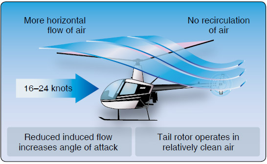 Figure 2-41. Effective translational lift is easily recognized in actual flight by a transient induced aerodynamic vibration and increased performance of the helicopter.