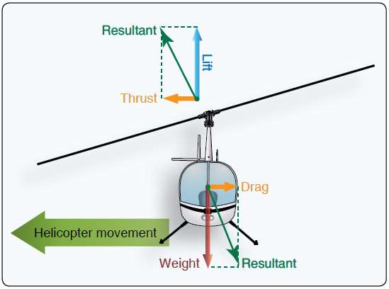 Figure 2-42. Forces acting on the helicopter during sideward flight.