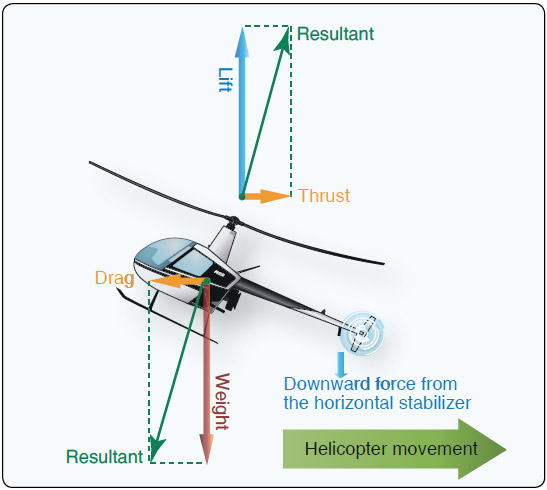 Figure 2-44. Forces acting on the helicopter during rearward flight.