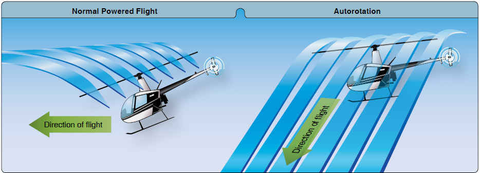 """Figure 2-46. During an autorotation, the upward flow of relative wind permits the main rotor blades to rotate at their normal speed. In effect, the blades are """"gliding"""" in their rotational plane."""