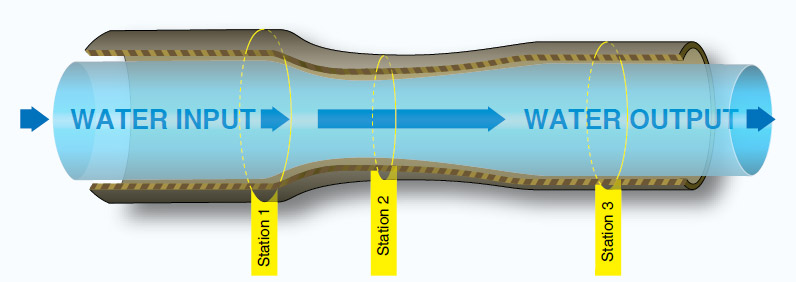 Figure 2-5. Water flow through a tube.