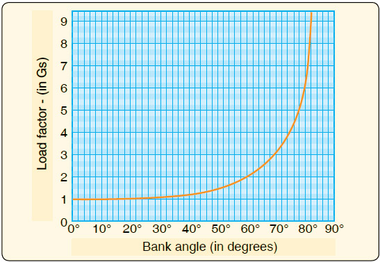 """Figure 2-8. The load factor diagram allows a pilot to calculate the amount of """"G"""" loading exerted with various angles of bank."""