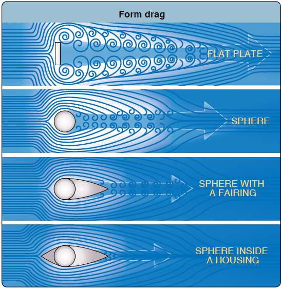 Figure 2-9. It is easy to visualize the creation of form drag by examining the airflow around a flat plate. Streamlining decreases form drag by reducing the airflow separation.