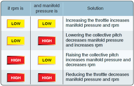 Figure 3-3. Relationship between rpm, manifold pressure, collective, and throttle.