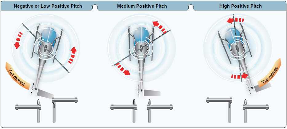 Figure 3-6. Tail rotor pitch angle and thrust in relation to pedal positions during cruising flight.