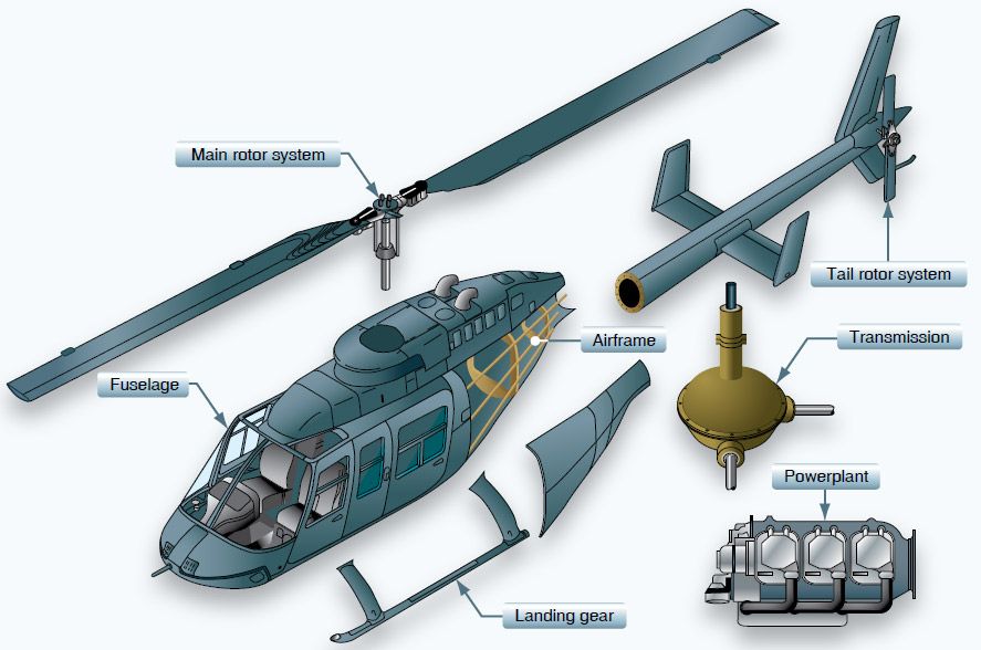 Figure 4-1. The major components of a helicopter are the airframe, fuselage, landing gear, powerplant, transmission, main rotor system,and tail rotor system.
