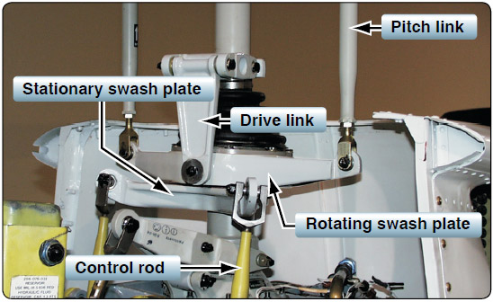 Figure 4-11. Stationary and rotating swash plate.