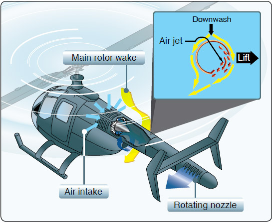 Figure 4-15. While in a hover, Coanda effect supplies approximately two-thirds of the lift necessary to maintain directional control. The rest is created by directing the thrust from the controllable rotating nozzle.
