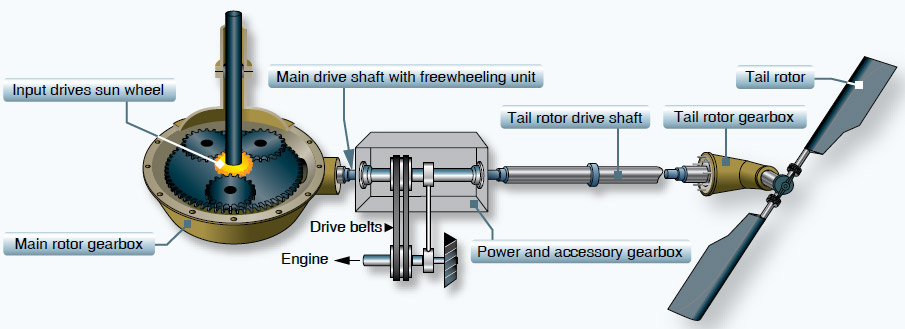 Figure 4-16. The tail rotor driveshaft is connected to both the main transmission and the tail rotor transmission.