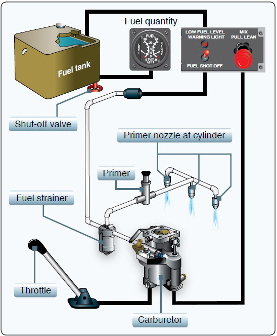 Figure 4-22. A typical gravity feed fuel system, in a helicopter with a reciprocating engine, contains the components shown here.