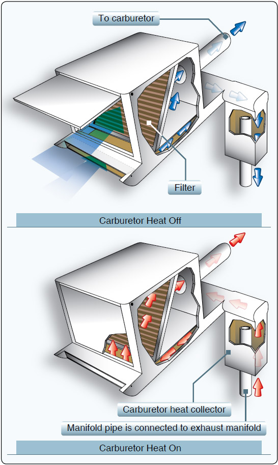 Figure 4-23. When the carburetor heat is turned ON, normal air flow is blocked, and heated air from an alternate source flows through the filter to the carburetor.