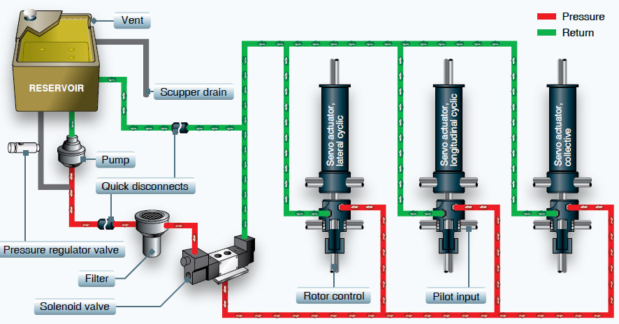 Figure 4-25. A typical hydraulic system for helicopters in the light to medium range.