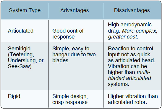 Figure 4-5. Differences in handling between the types of rotor systems.