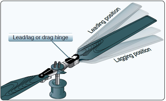 Figure 4-8. Fully articulated rotor blade with flapping hinge.