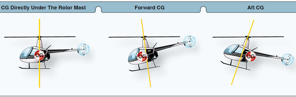 Figure 6-1. The location of the CG strongly influences how the helicopter handles.