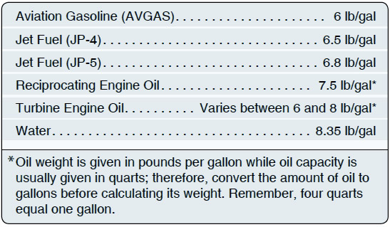 Figure 6-2. When making weight and balance computations, always use actual weights if they are available, especially if the helicopter is loaded near the weight and balance limits.
