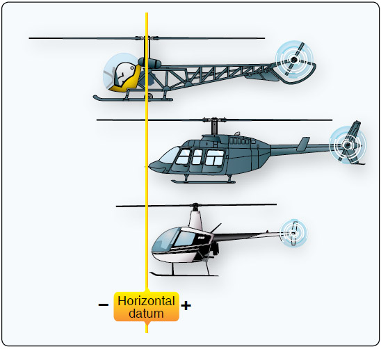 Figure 6-3. While the horizontal reference datum can be anywhere the manufacturer chooses, some manufacturers choose the datum line at or ahead of the most forward structural point on the helicopter, in which case all moments are positive. This aids in simplifying calculations. Other manufacturers choose the datum line at some point in the middle of the helicopter, in which case moments produced by weight in front of the datum are negative and moments produced by weight aft of the datum are positive.