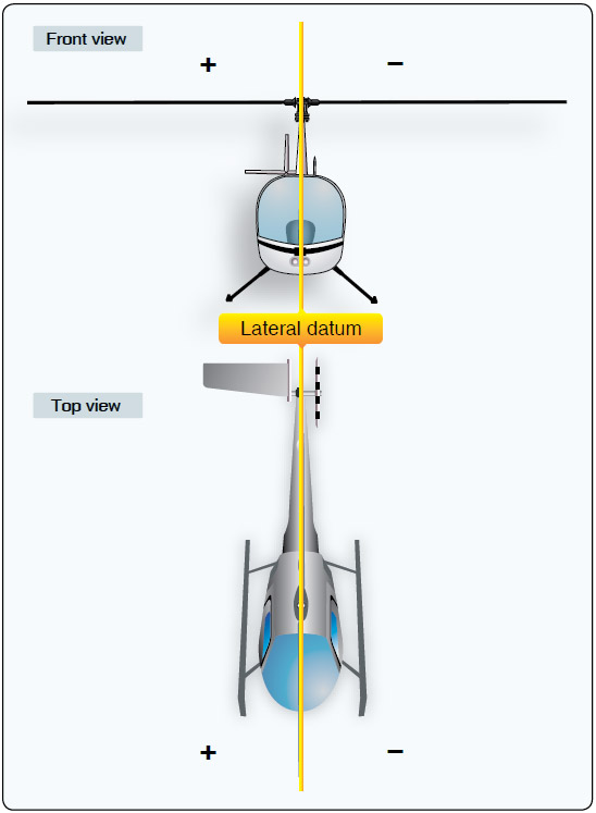 Figure 6-4. The lateral reference datum is located longitudinally through the center of the helicopter; therefore, there are positive and negative values.