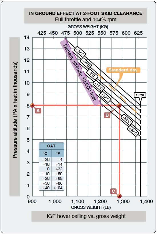 Figure 7-4. In ground effect hovering ceiling versus gross weight chart.