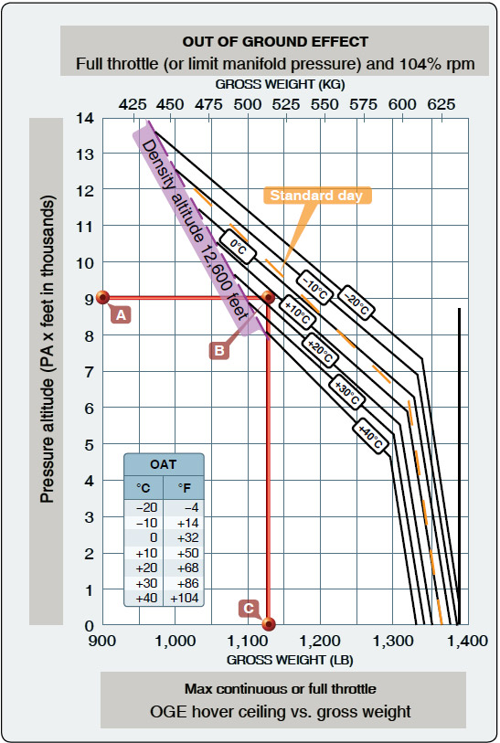 Figure 7-5. Out of ground effect hover ceiling versus gross weight chart.