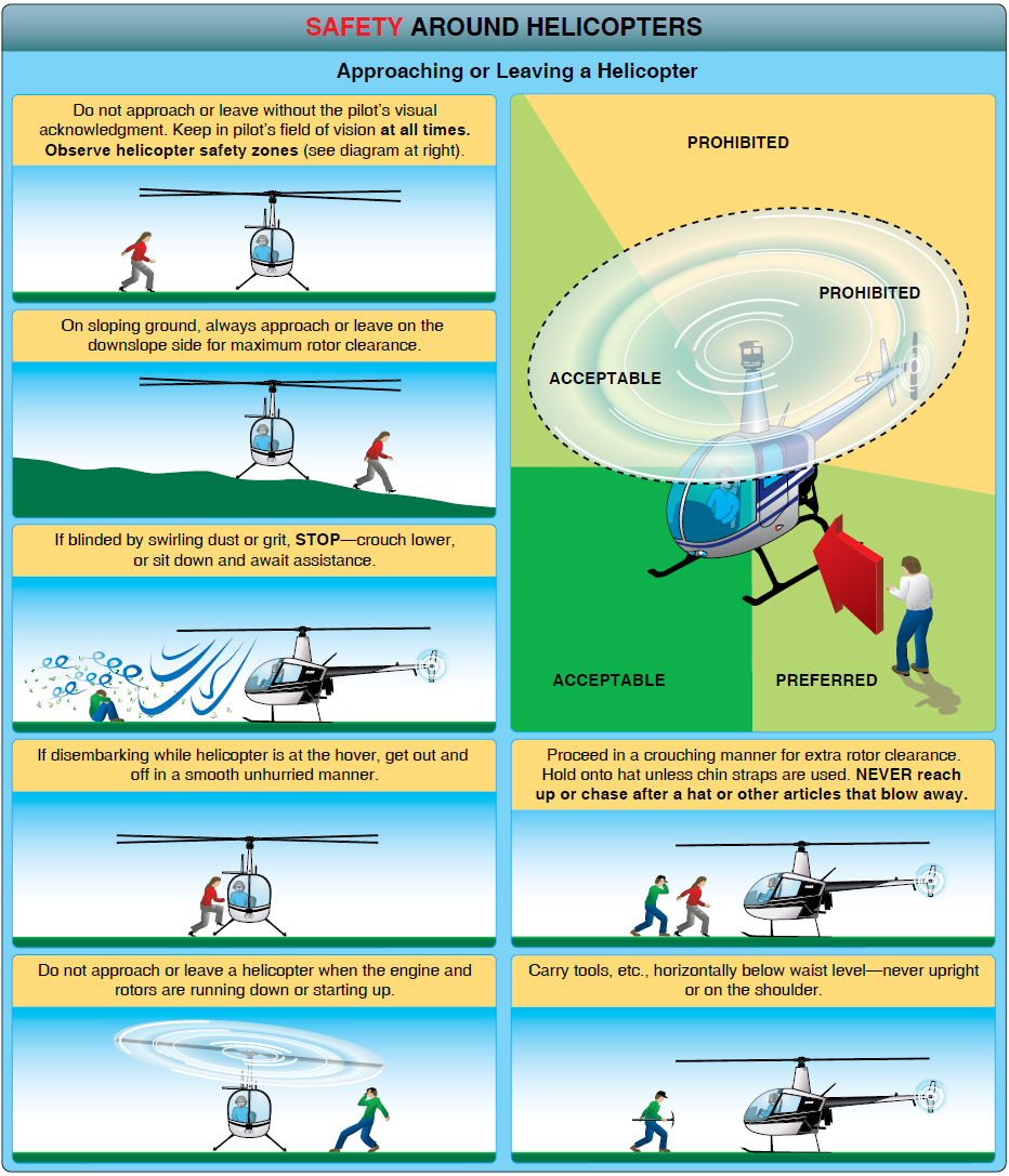 Figure 8-3. Safety procedures for approaching or leaving a helicopter.