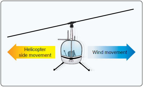 Figure 9-13. During a slip, the rotor disk is tilted into the wind.
