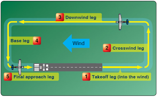 Figure 9-18. A standard fixed-wing traffic pattern consists of left turns, has five designated legs, and is flown at 1,000' AGL.