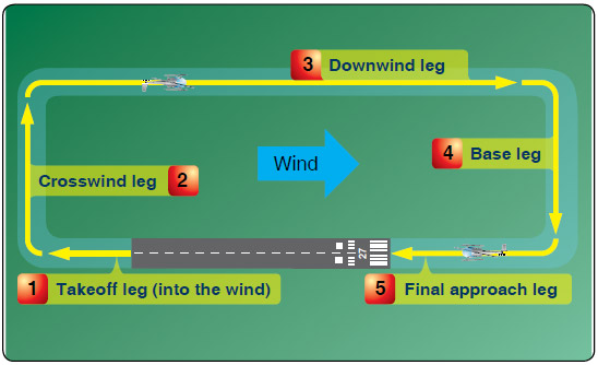 Figure 9-19. A standard helicopter traffic pattern consists of right turns, has 5 designated legs, and is flown at 500' AGL.