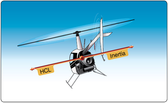 Figure 9-2. During a level, coordinated turn, the rate of turn is commensurate with the angle of bank used, and inertia and horizontal component of lift (HCL) are equal.
