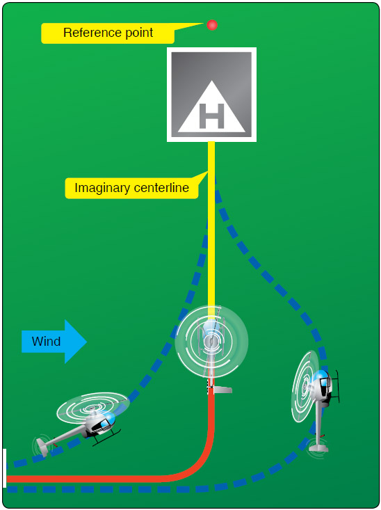 Figure 9-20. Plan the turn to final so the helicopter rolls out on an imaginary extension of the centerline for the final approach path. This path should neither angle to the landing area, as shown by the helicopter on the left, nor require an S-turn, as shown by the helicopter on the right.