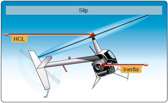 Figure 9-3. During a slip, the rate of turn is too low for the angle of bank used, and the horizontal component of lift (HCL) exceeds inertia.