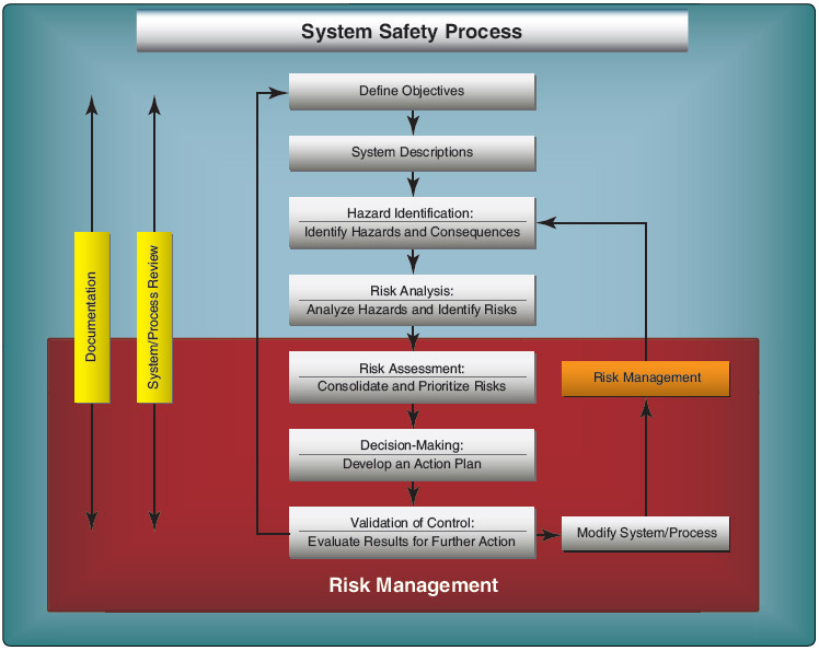 Figure 1-10. An example of a system safety process an instructor could use in flight training.